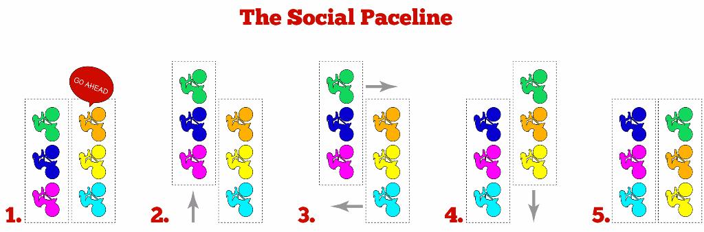 The Social Paceline